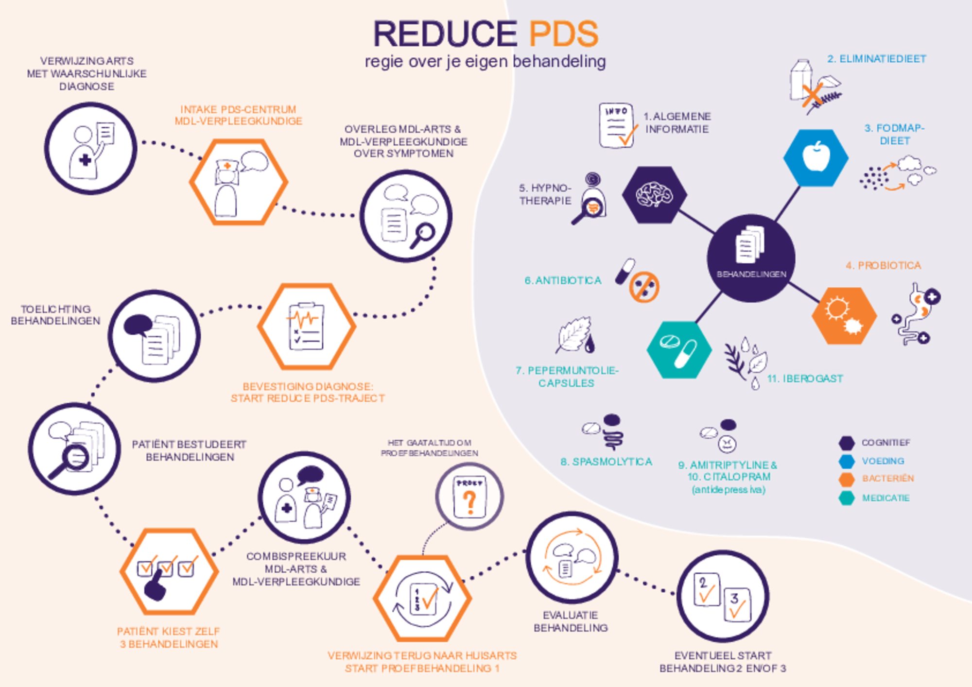 Reduce PDS